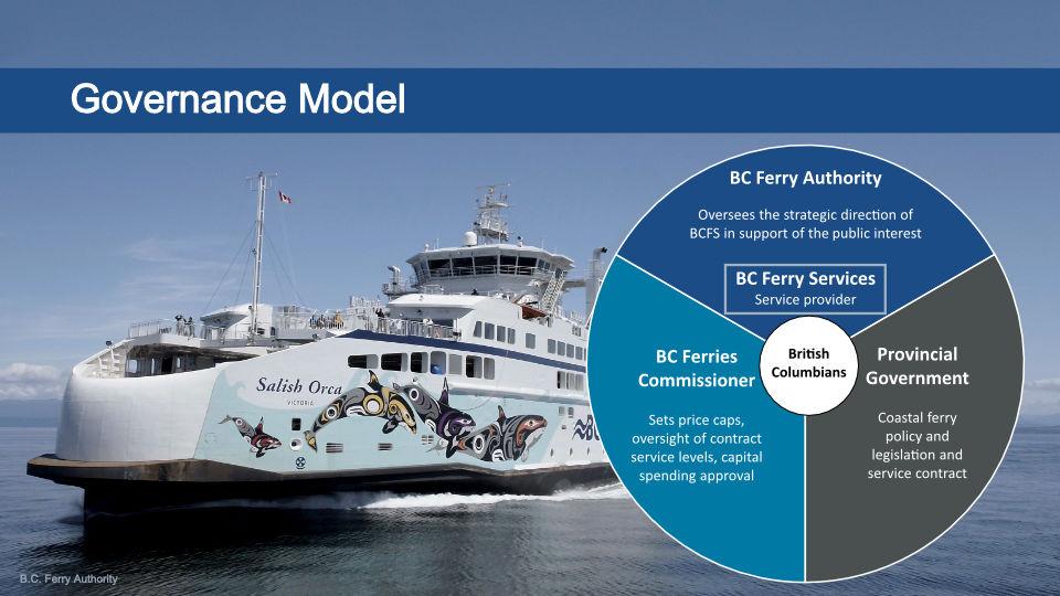 Diagram of the Governance Model
